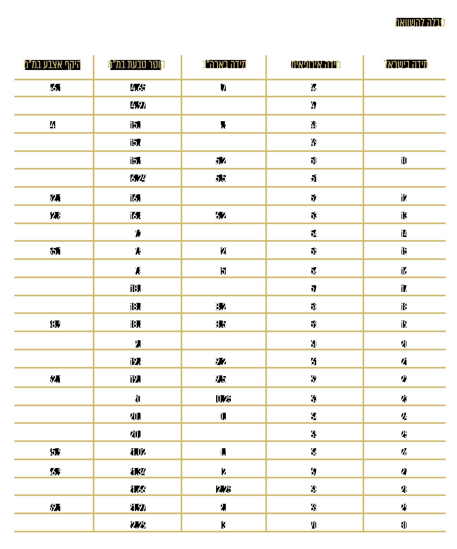 טבלה להשוואה